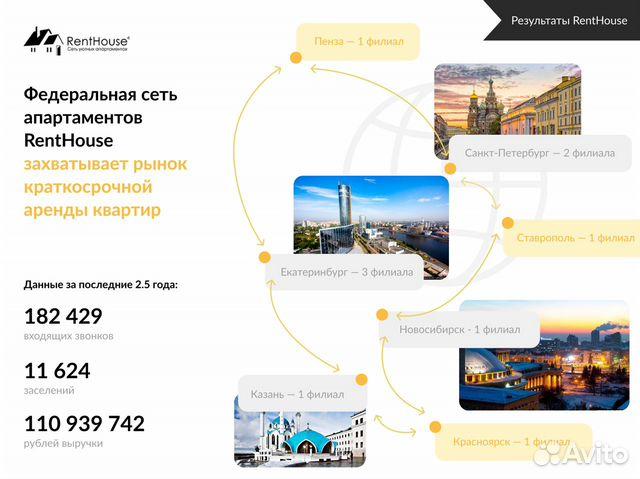 Готовый бизнес. Федеральная сеть мини-отелей 88007074553 купить 3