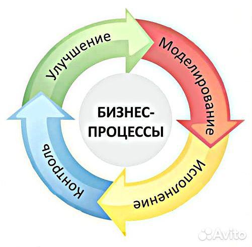 Развитие бизнеса  89524068740 купить 1
